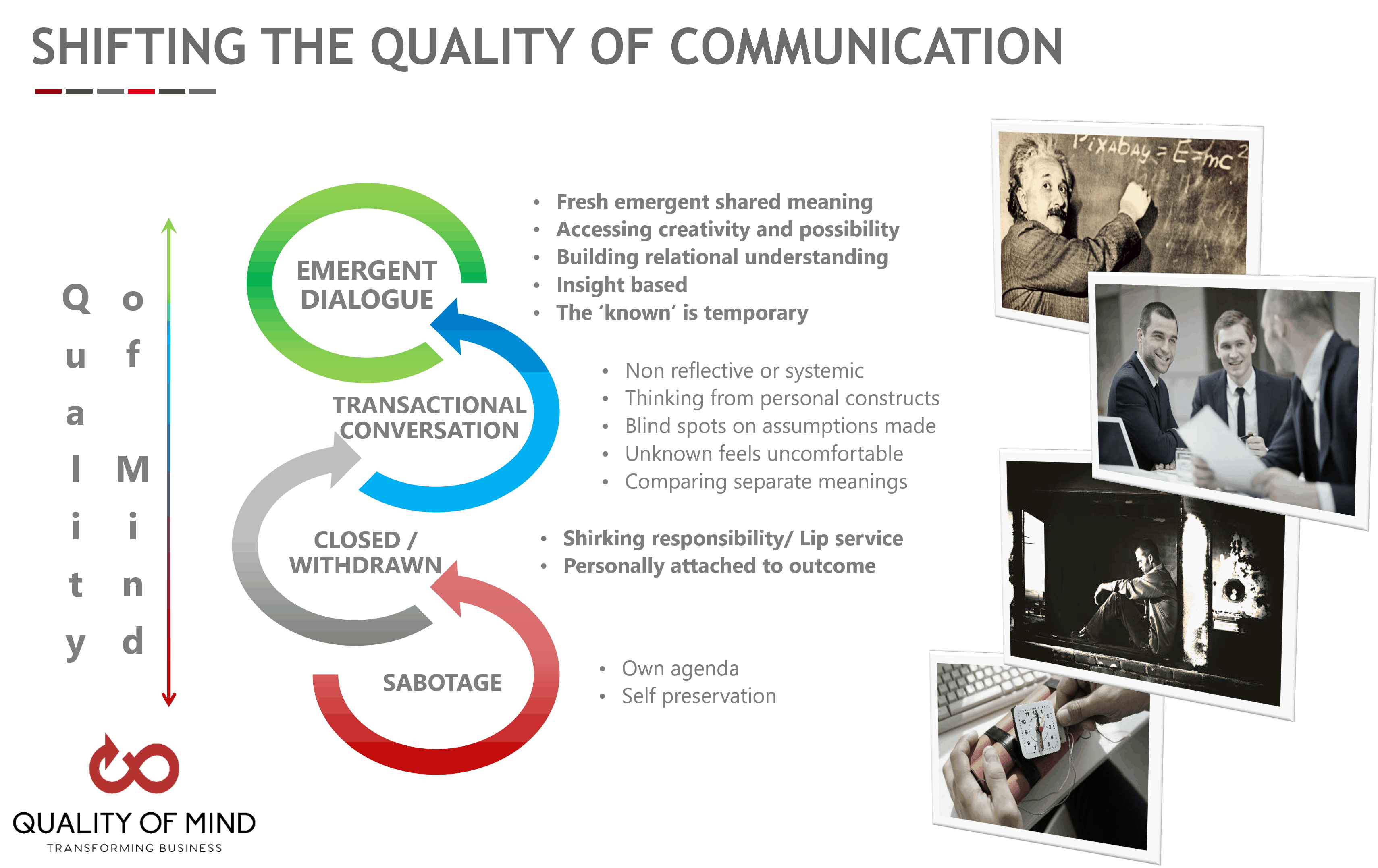Quality of Mind - Shifting the Quality of Communication